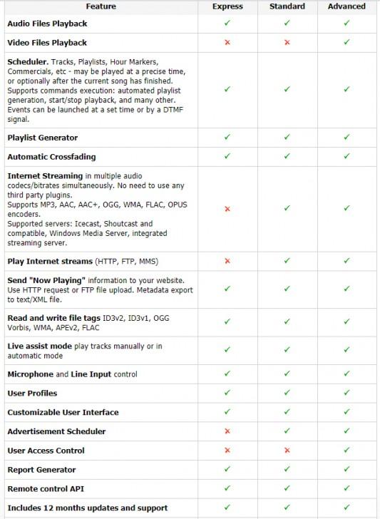 ตารางเปรียบเทียบ โปรแกรมจัดรายการวิทยุ ดีเจออนไลน์RadioBOSS ในแต่ละเวอร์ชัน