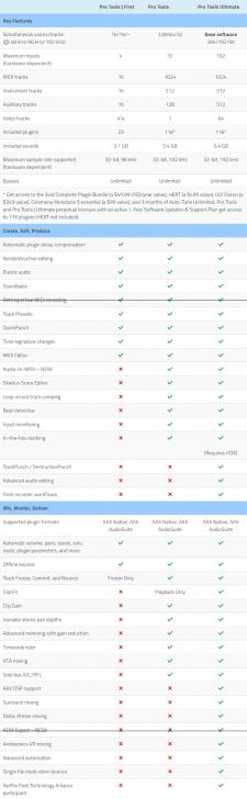 ตารางเปรียบเทียบความสามารถ โปรแกรมตัดต่อเสียง ตัดต่อวิดีโอ Avid Pro Tools